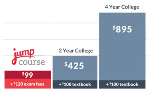 jumpcourse pricing
